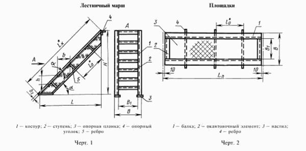 Высота ограждения лестниц по СНиП, установка лестничных перил своими руками- инструкция, фото и видео-уроки, цена